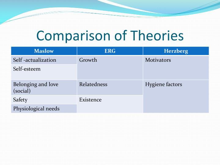 Comparison of Theories