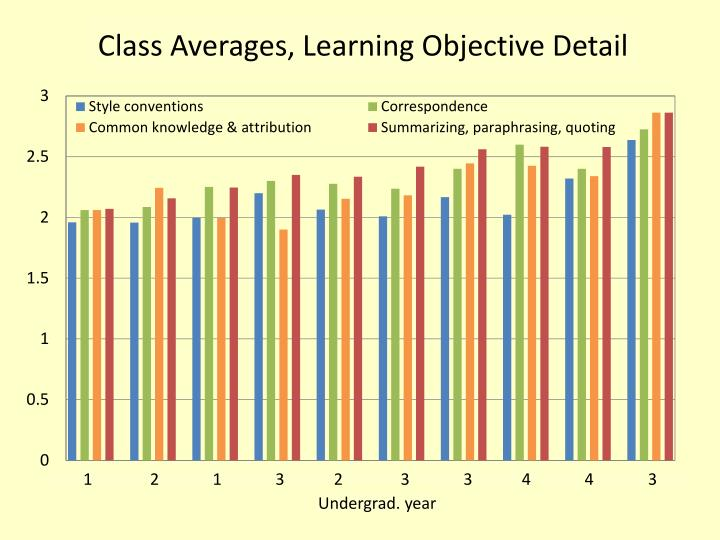 Class Averages, Learning Objective Detail