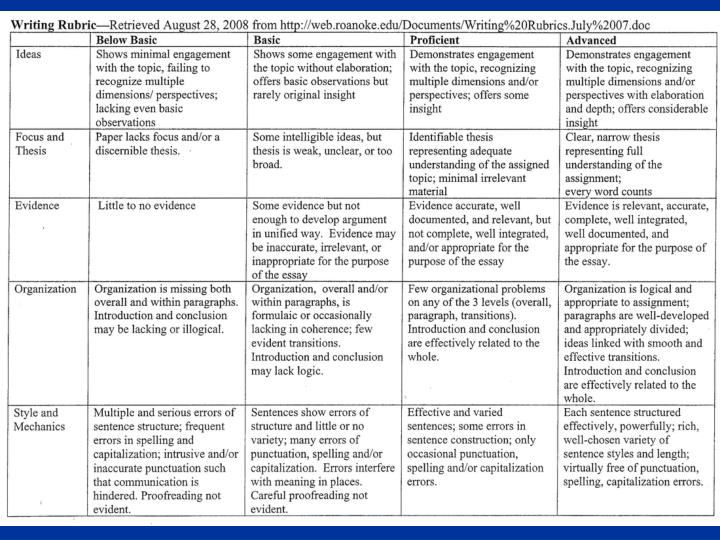 general education critical thinking rubric northeastern illinois university