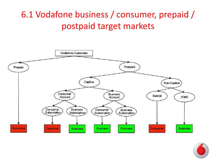 vodafone marketing analysis Vodafone company profile - swot analysis: this profile of vodafone group plc analyses the company's operations and market conditions in key countries.