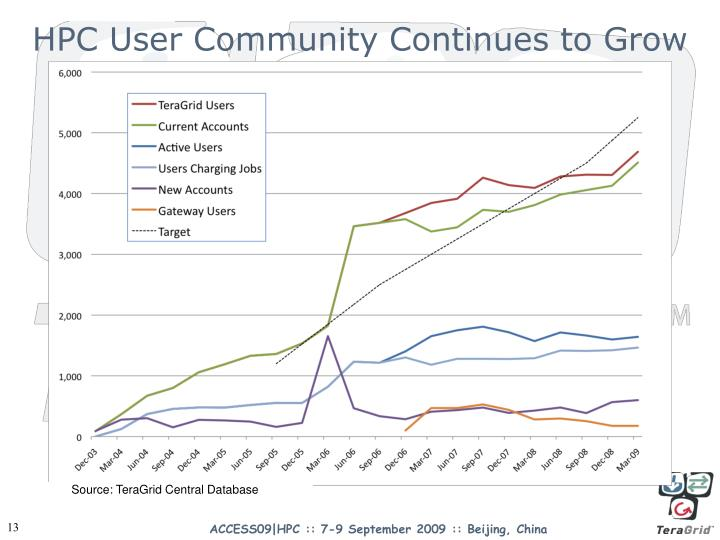 HPC User Community Continues to Grow