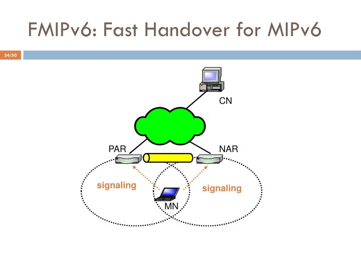 FMIPv6: Fast Handover for MIPv6