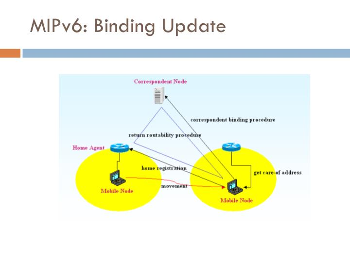MIPv6: Binding Update
