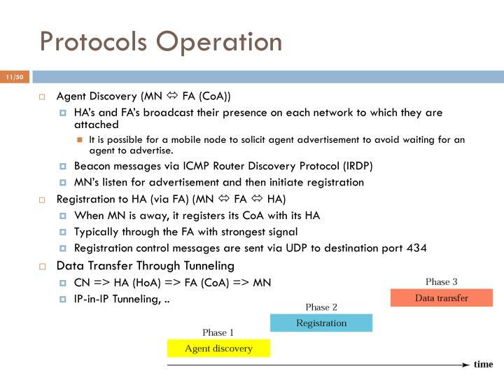 Protocols Operation
