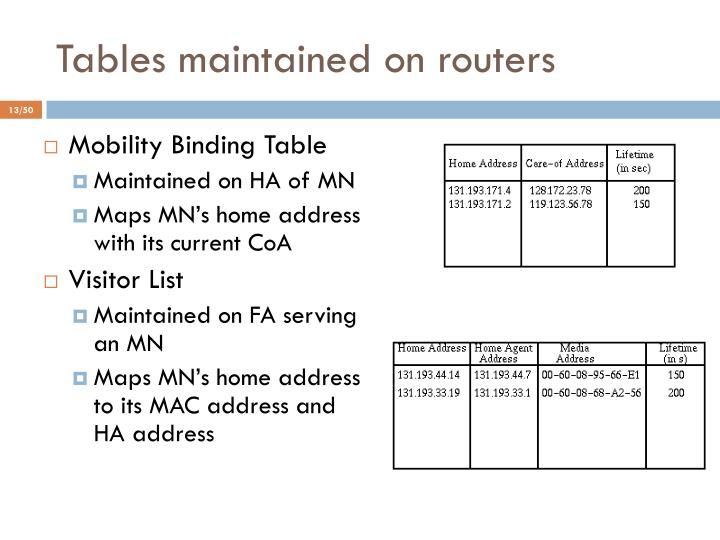 Tables maintained on routers