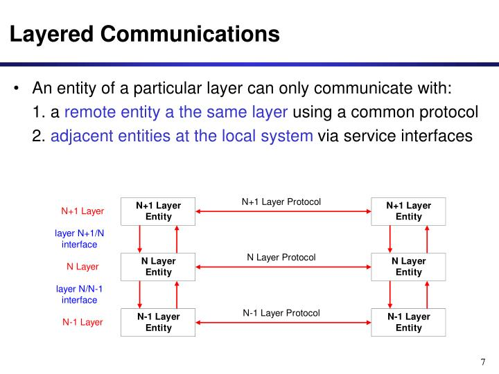 Layered Communications