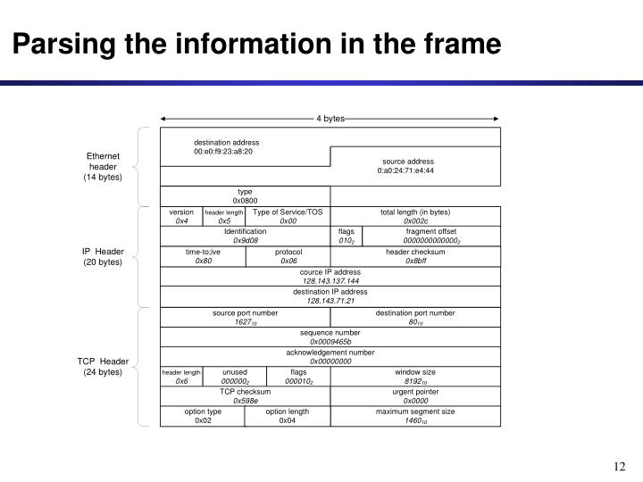 Parsing the information in the frame
