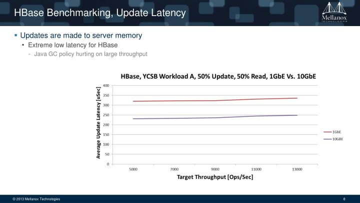HBase Benchmarking, Update Latency