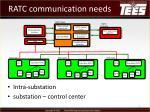 ratc communication needs