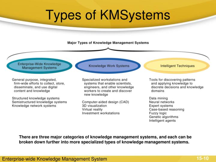 what is knowledge work system