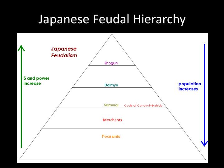 compare japanese and european feudalism essay Below is an essay on comparison on japanese and european feudalism from anti essays, your source for research papers, essays, and term paper examples there are time periods in the history of both japan and western europe (namely england and france) in which feudalism.