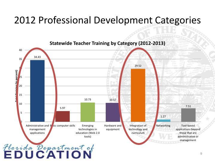 2012 Professional Development Categories