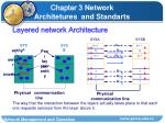 layered network architecture
