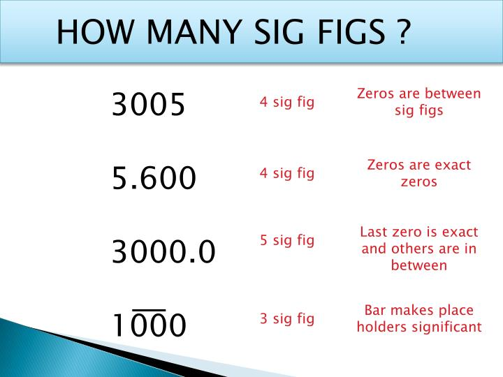 HOW MANY SIG FIGS ?