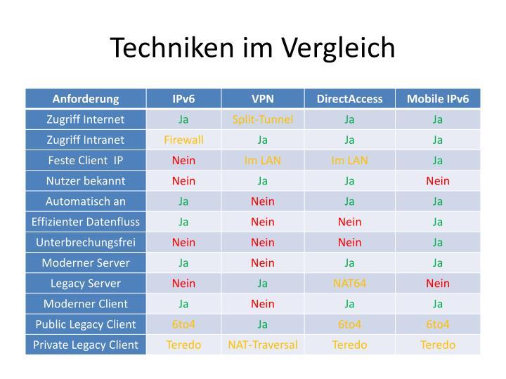 Techniken im Vergleich