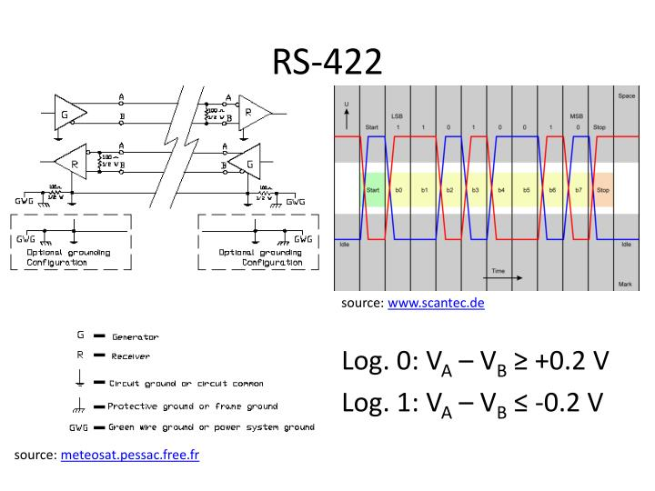 RS-422