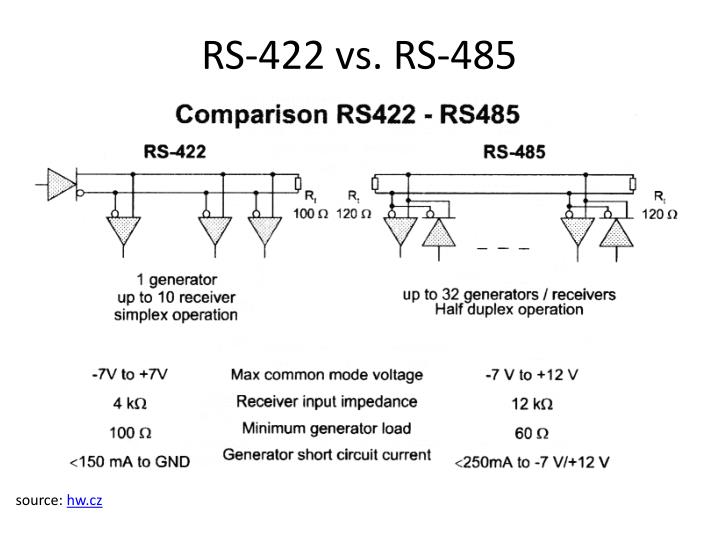 RS-422 vs. RS-485