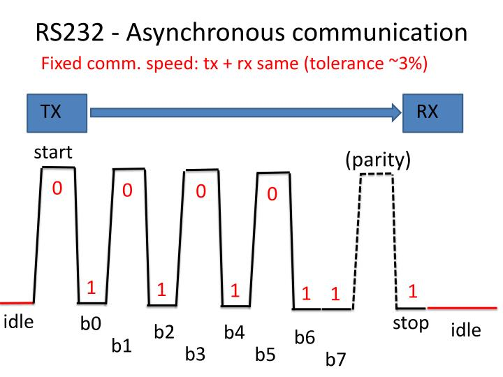 RS232 - Asynchronous communication