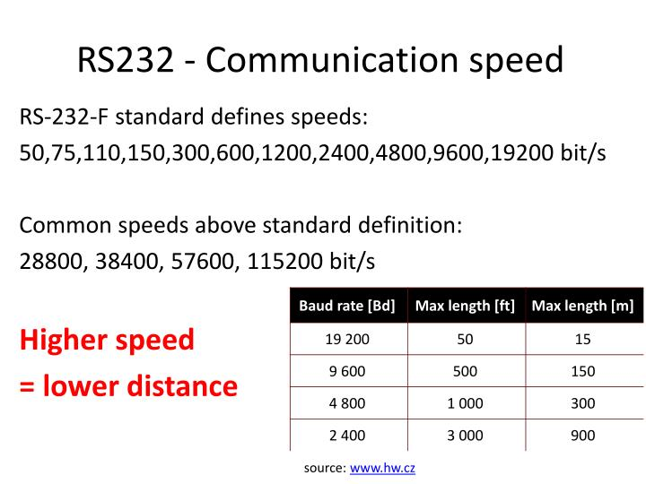 RS232 - Communication speed