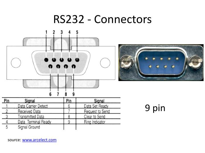 RS232 - Connectors