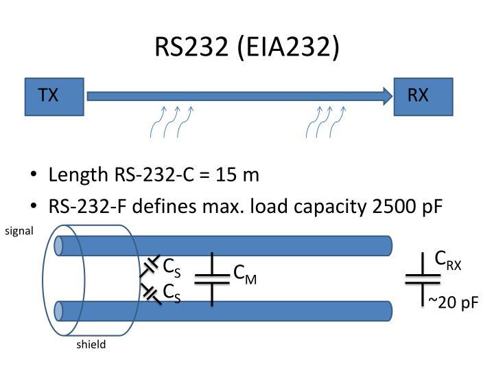 RS232 (EIA232)