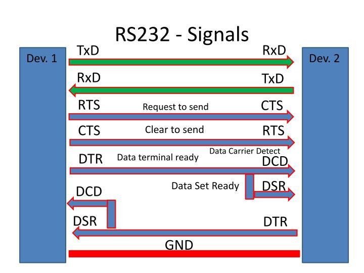 RS232 - Signals