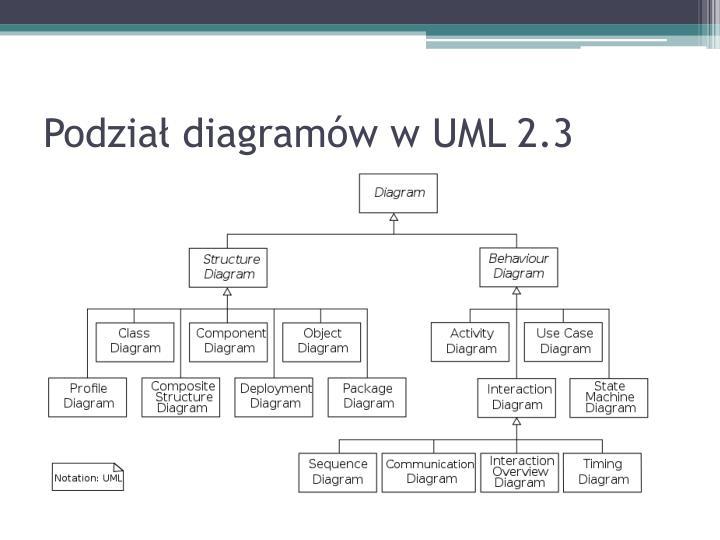 Ppt Uml 2x Powerpoint Presentation Id2384855