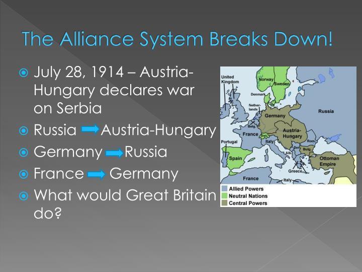 The alliance system breaks down