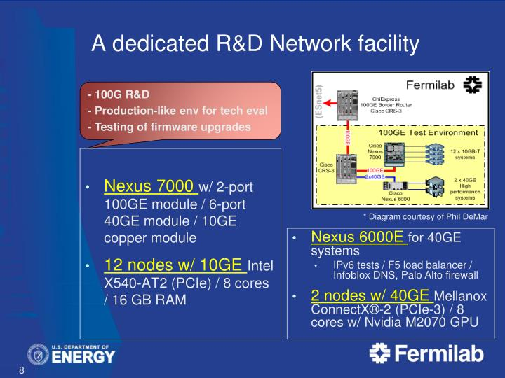 A dedicated R&D Network facility