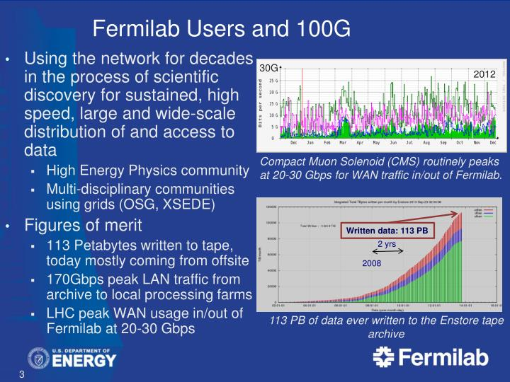 Fermilab users and 100g