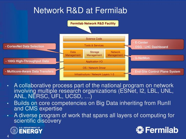 Network R&D at