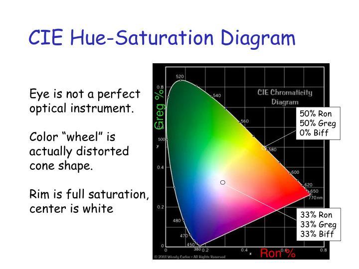 CIE Hue-Saturation Diagram