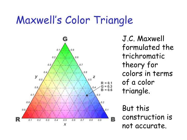 Maxwell's Color Triangle