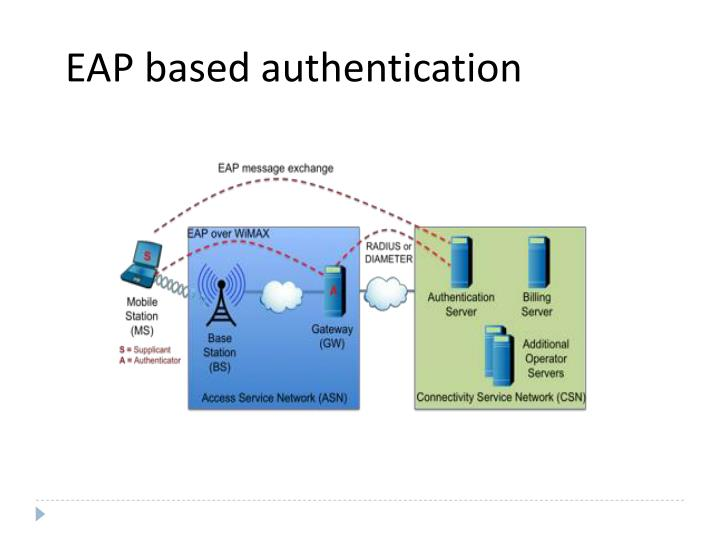 EAP based authentication