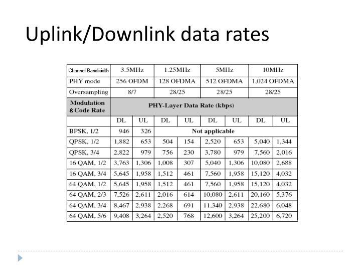 Uplink/Downlink data rates