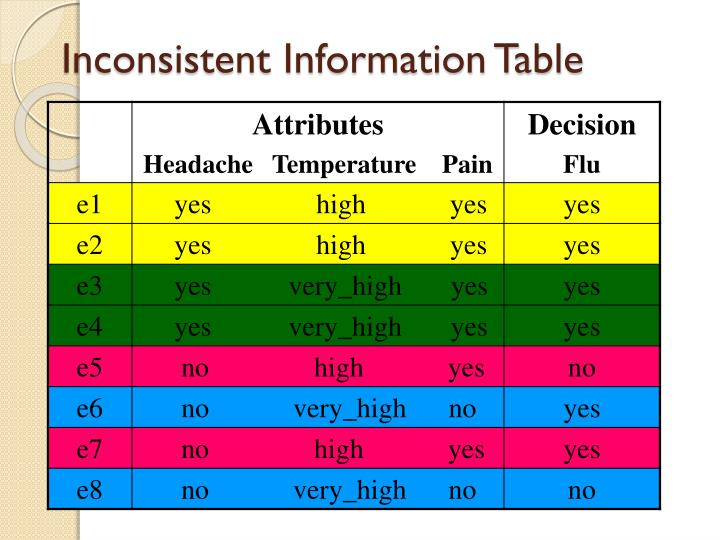 Inconsistent Information Table