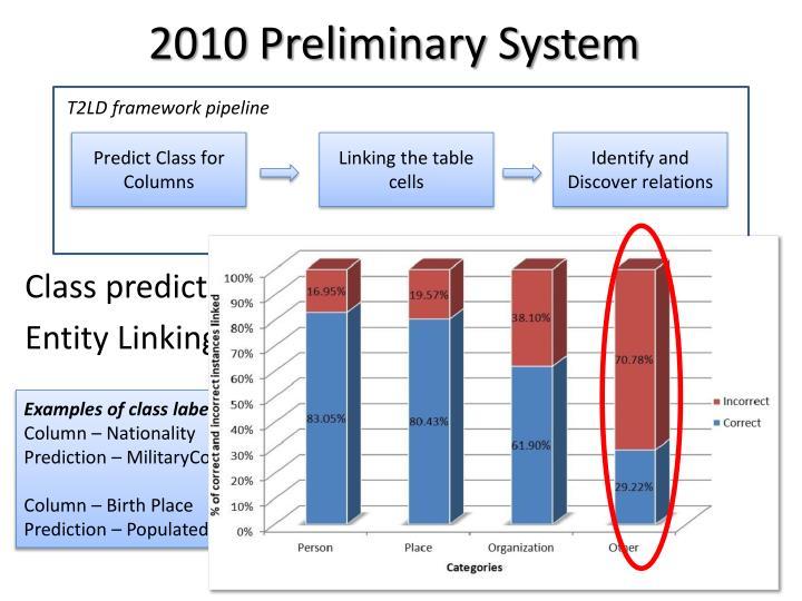 2010 Preliminary System