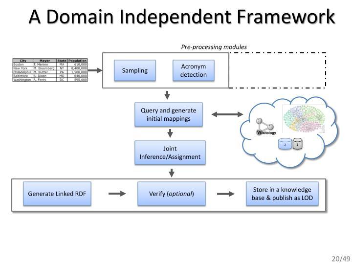 A Domain Independent Framework