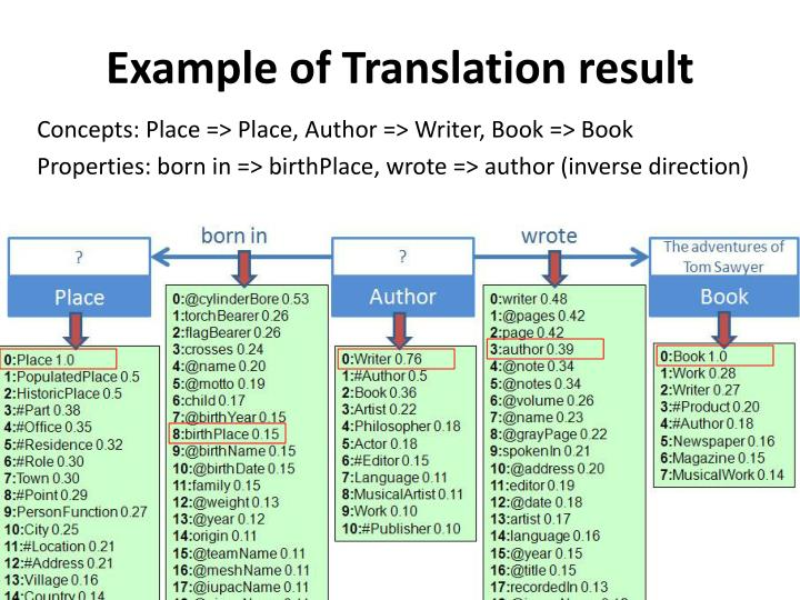 Example of Translation result