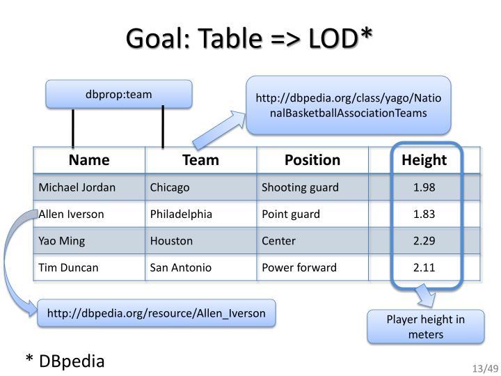 Goal: Table => LOD*