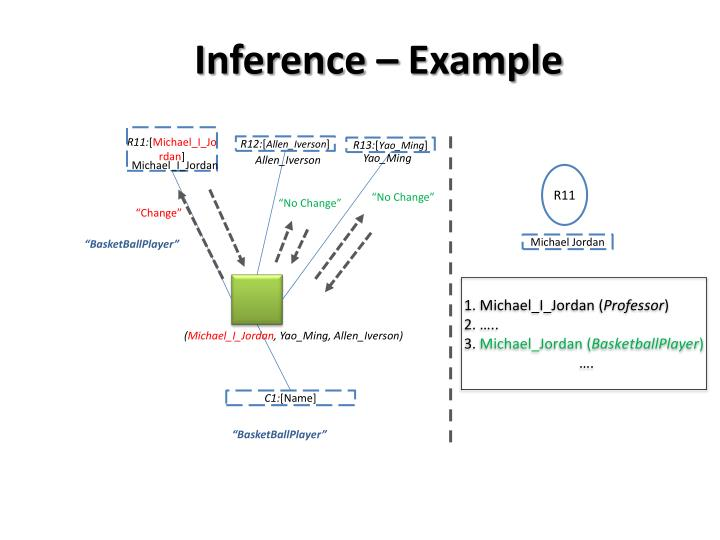 Inference – Example