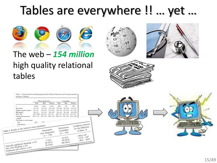 Tables are everywhere !! … yet …
