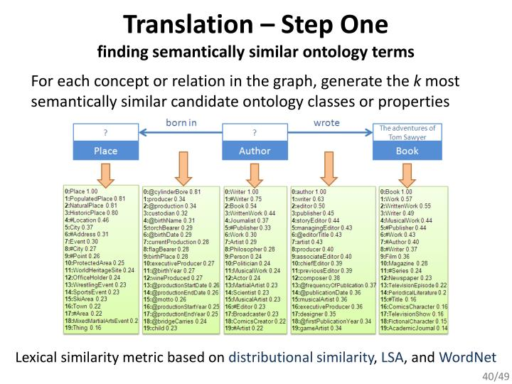 Translation – Step One