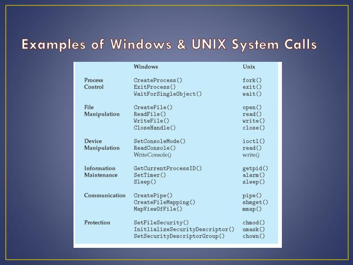 Examples of Windows & UNIX System Calls