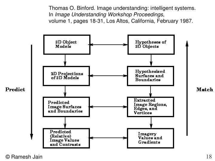 Thomas O. Binford. Image understanding: intelligent systems.