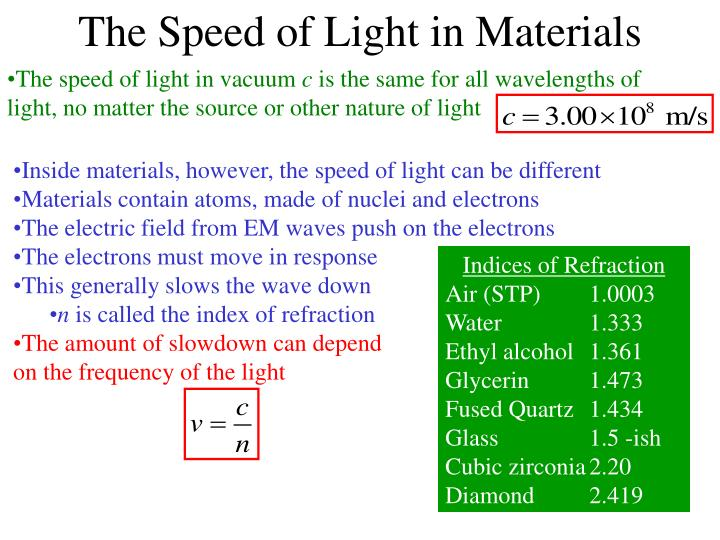 The Speed of Light in Materials