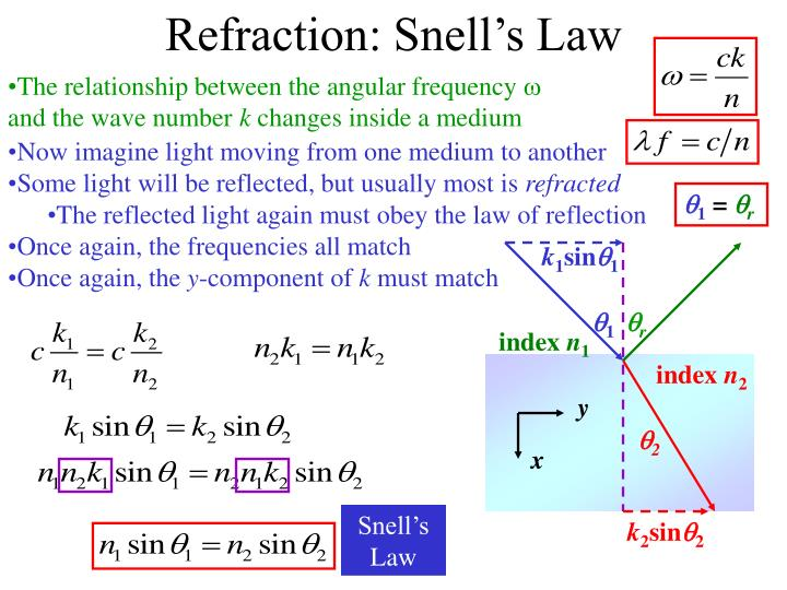 Refraction: Snell's Law