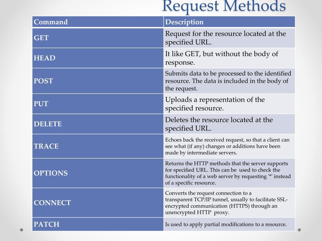 HTTP 1 1 REQUEST METHODS - Part 1: Web App Building Blocks - DIYODE