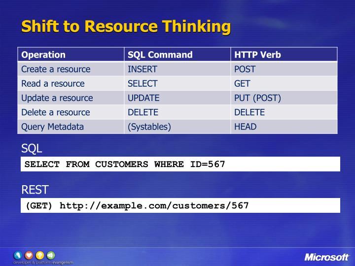 Shift to Resource Thinking