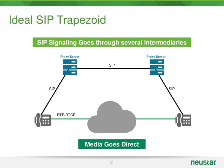 Ideal SIP Trapezoid